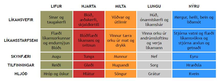 Þreyta_tafla