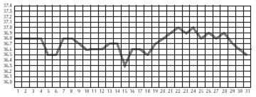 wood_chart_9